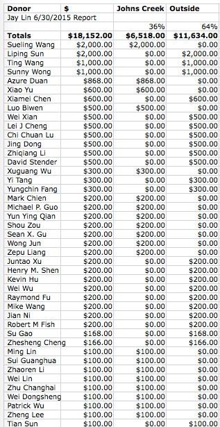 Lin_Donations6_30