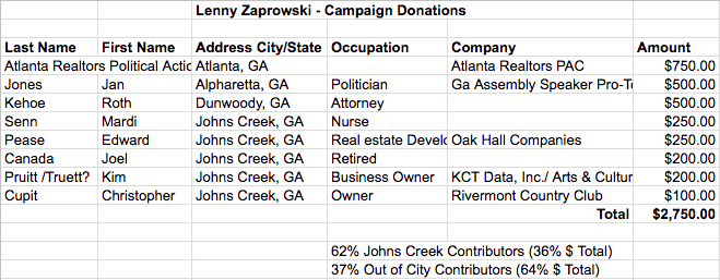 2017 Campaign Donations: Post 1 & 3