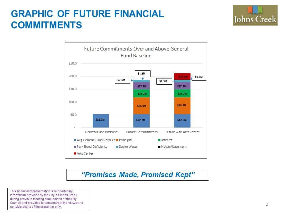 Johns Creek Future Financial Commitments
