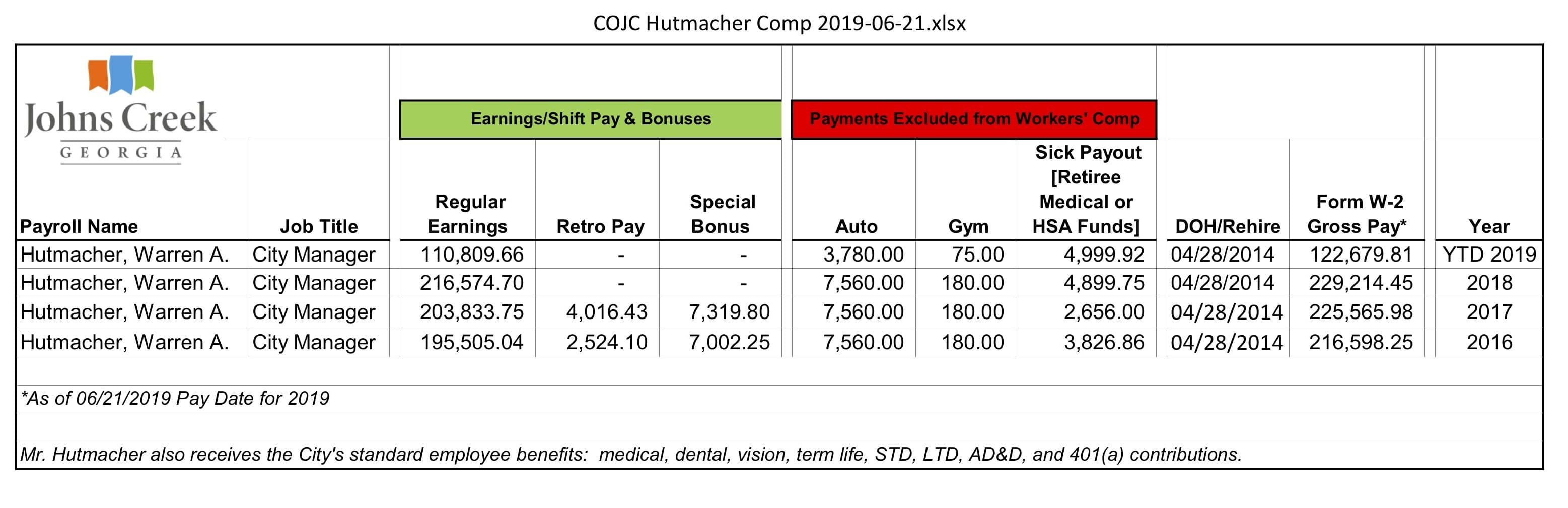 City of Johns Creek Hutmacher Compensation 2019-06-21