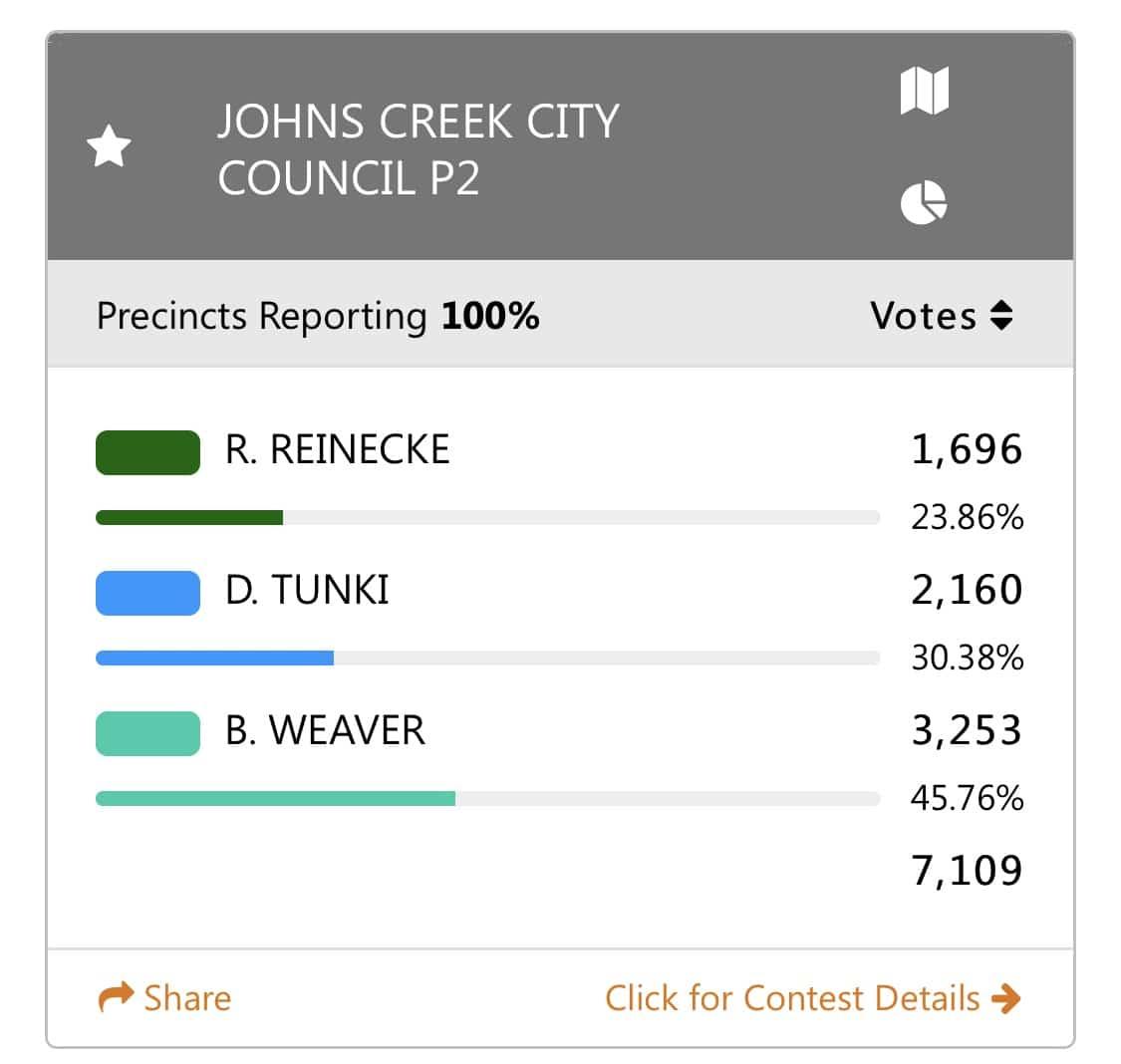 Johns Creek City Council Post 2 Results