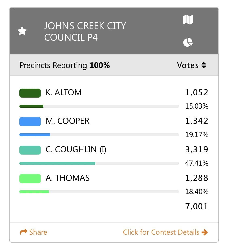 Johns Creek City Council Post 4 Results