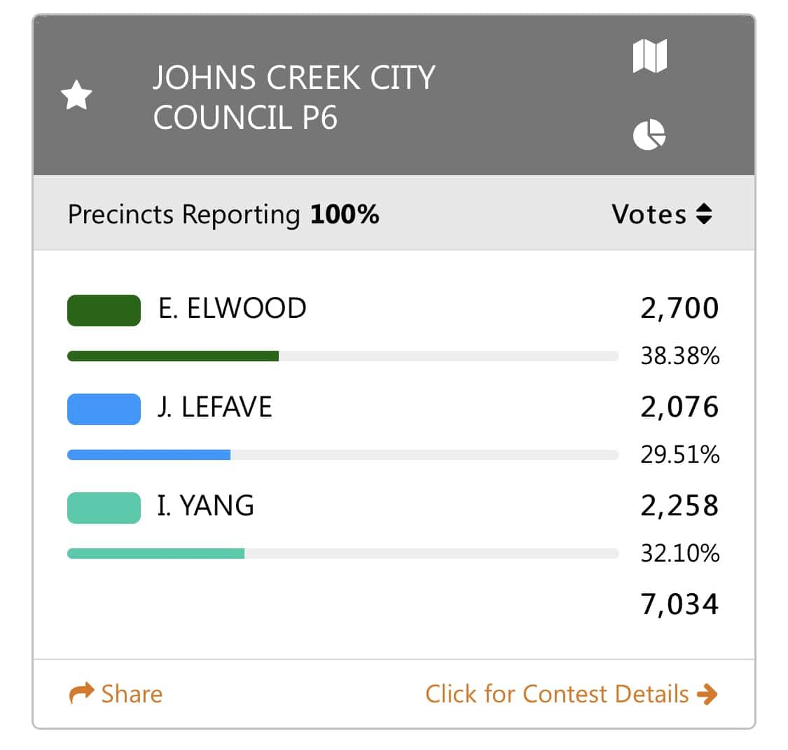 Johns Creek City Council Post 6 Results